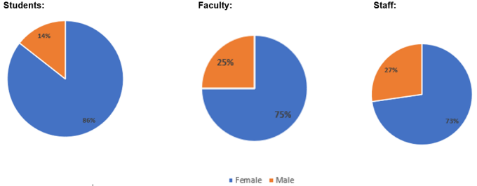 These pie charts shows the gender breakdown of UB School of Social Work's student body, faculty and staff. Students: 85% of students are women; 15% are men. Faculty: 75% are women; 25% are men. Staff: 83% are women; 17% are men.