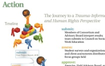 "Illustration of figures of people putting blocks together to create taller structure under the word Action, ""The Journey to a Trauma-Informed and Human Rights Perspective, submit: Members of Consortium and Advisory Board interpret results; team submits to Council on Social Work Education, assess: Student surveys and organizations and client assessments distributed; focus groups held""."