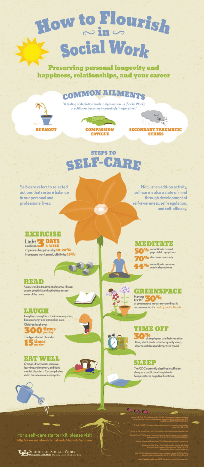 how to flourish in social work infographic - university at buffalo, Presentation templates