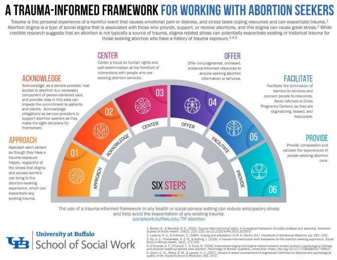 Lead the Way to Destigmatizing Abortion in Social Work diagram