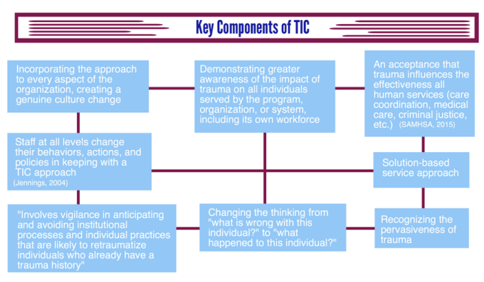 Key Components of Trauma-Informed Care.